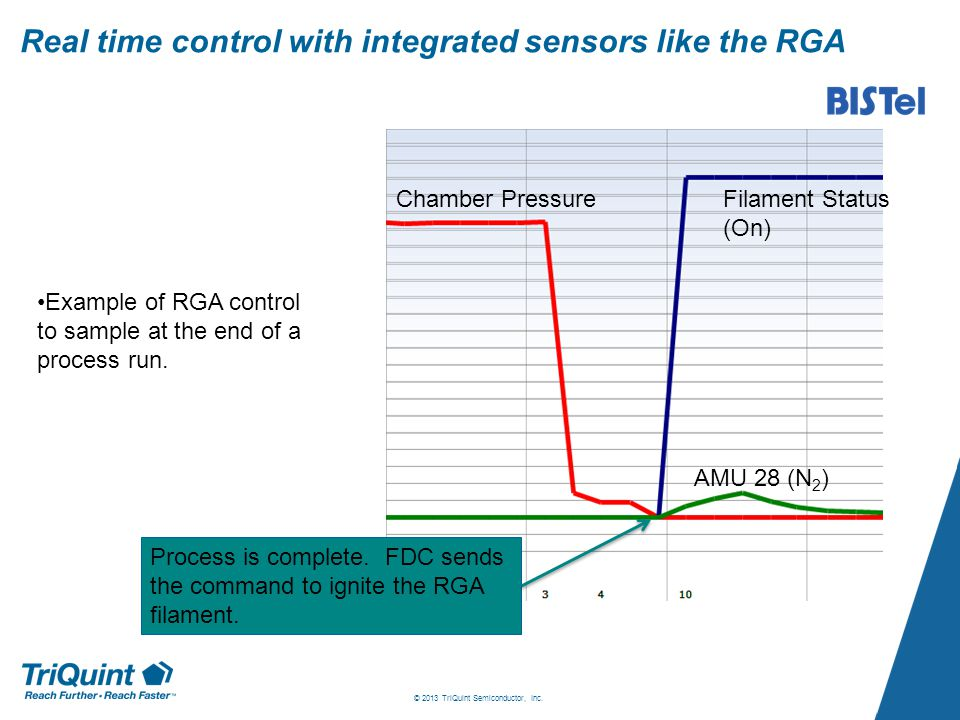 Real time control with integrated sensors like the RGA Filament Status (On) Chamber Pressure AMU 28 (N 2 ) Example of RGA control to sample at the end of a process run.