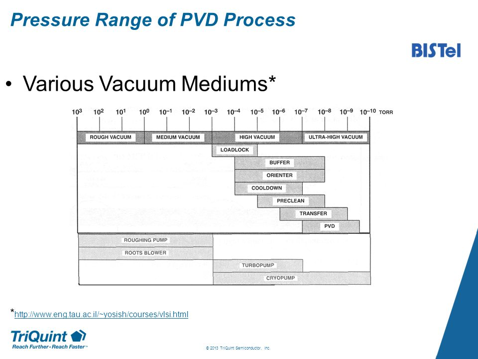 Pressure Range of PVD Process Various Vacuum Mediums* © 2013 TriQuint Semiconductor, Inc.