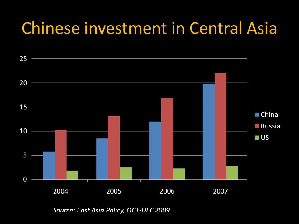 Chinese investment in Central Asia US $ billions Source: East Asia Policy, OCT-DEC 2009