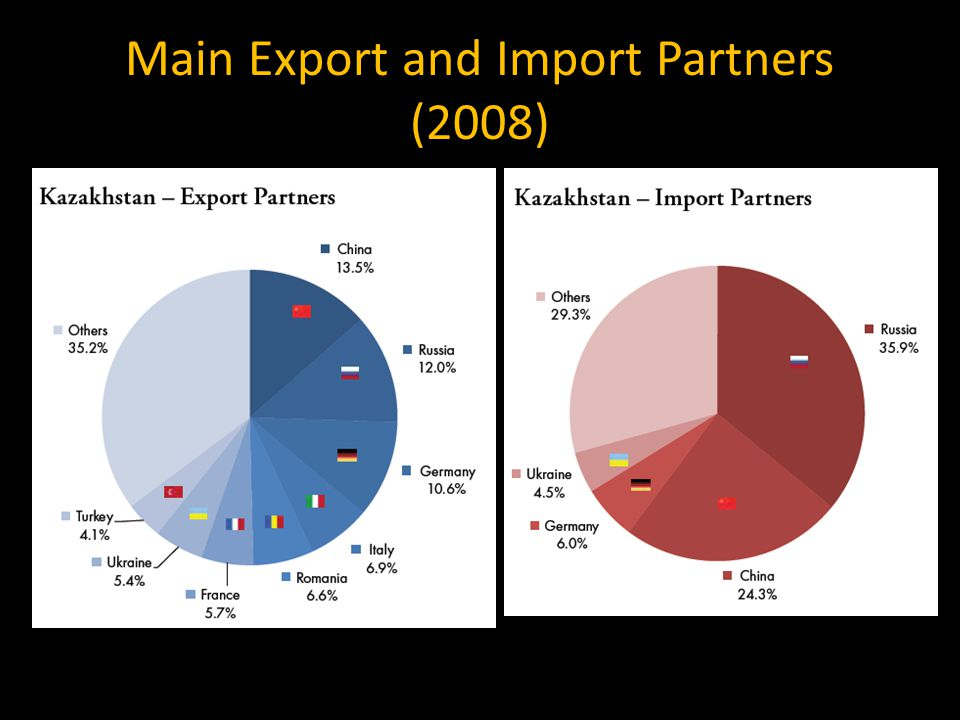 Main Export and Import Partners (2008) Source: Russian Analytical Digest 71, 25 Jan 2010, p. 7