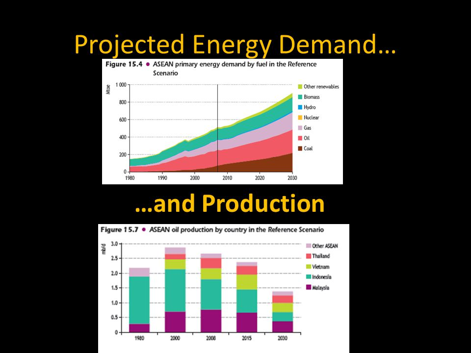 Projected Energy Demand… …and Production