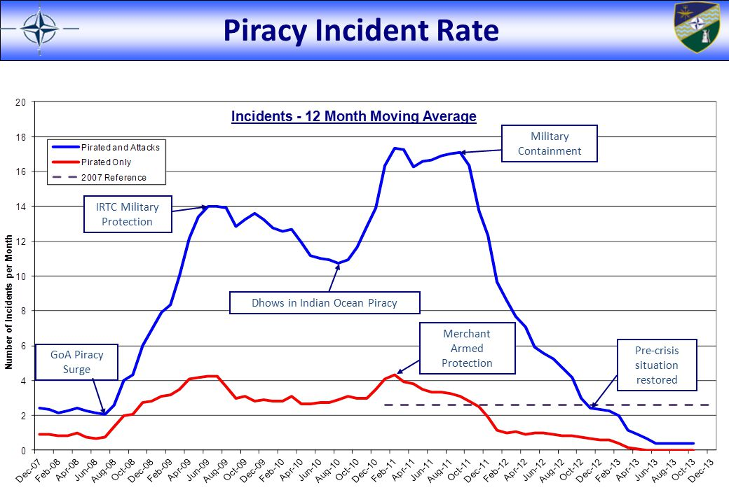 Piracy Incident Rate Incidents - 12 Month Moving Average Dhows in Indian Ocean Piracy GoA Piracy Surge IRTC Military Protection Military Containment M