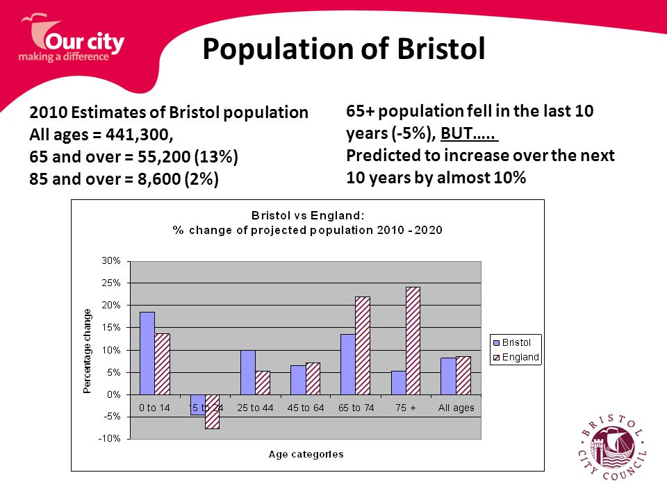 Population of Bristol 2010 Estimates of Bristol population All ages = 441,300, 65 and over = 55,200 (13%) 85 and over = 8,600 (2%) 65+ population fell in the last 10 years (-5%), BUT…..