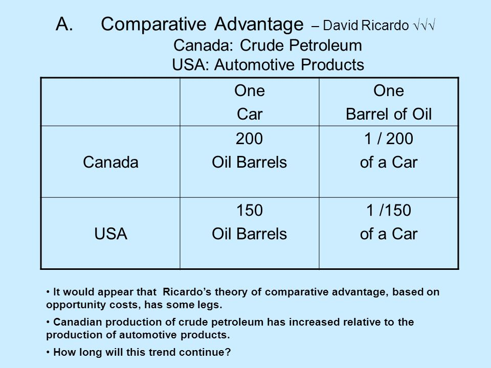 A.Comparative Advantage – David Ricardo  Canada: Crude Petroleum USA: Automotive Products One Car One Barrel of Oil Canada 200 Oil Barrels 1 / 200