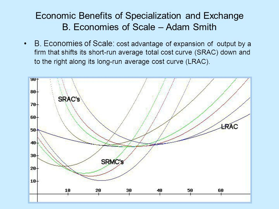 Economic Benefits of Specialization and Exchange B. Economies of Scale – Adam Smith B. Economies of Scale: cost advantage of expansion of output by a