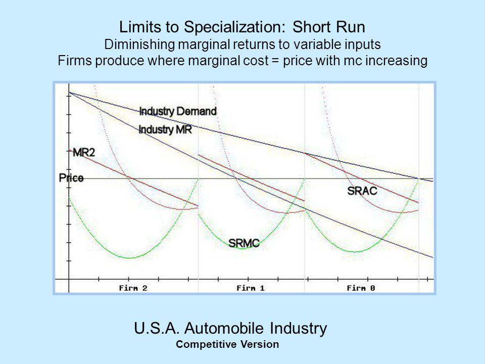 Limits to Specialization: Short Run Diminishing marginal returns to variable inputs Firms produce where marginal cost = price with mc increasing U.S.A
