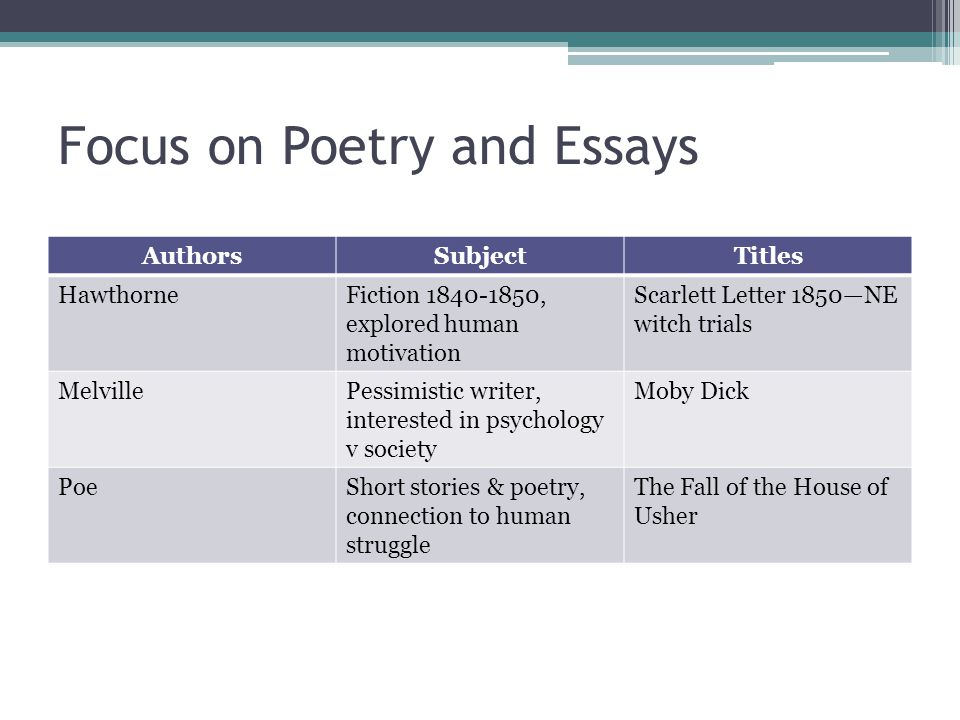 Focus on Poetry and Essays AuthorsSubjectTitles HawthorneFiction 1840-1850, explored human motivation Scarlett Letter 1850—NE witch trials MelvillePessimistic writer, interested in psychology v society Moby Dick PoeShort stories & poetry, connection to human struggle The Fall of the House of Usher