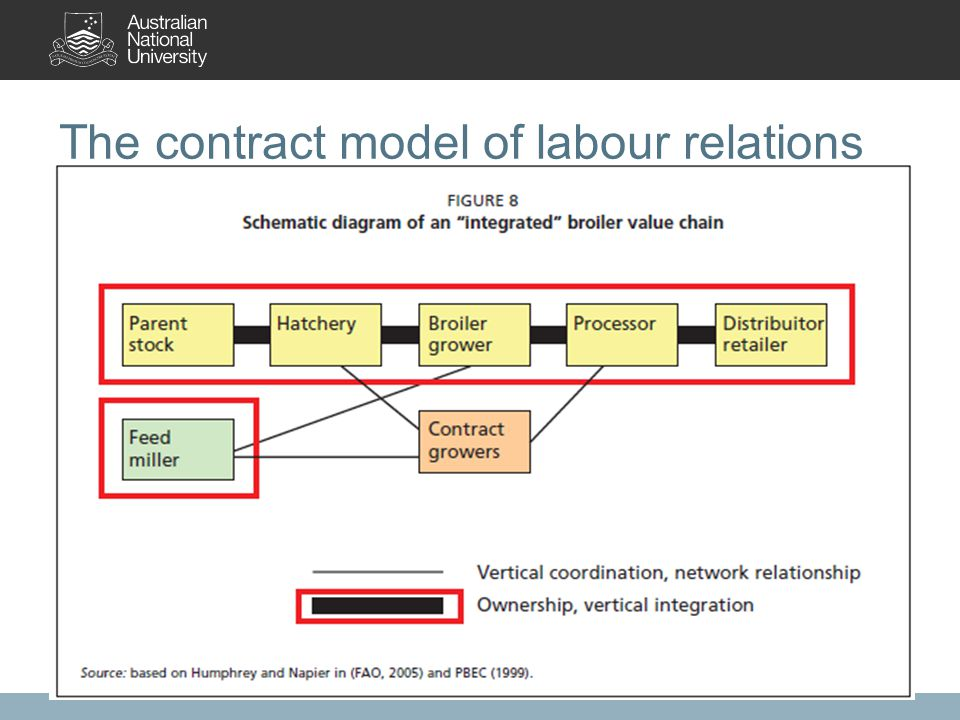 The contract model of labour relations