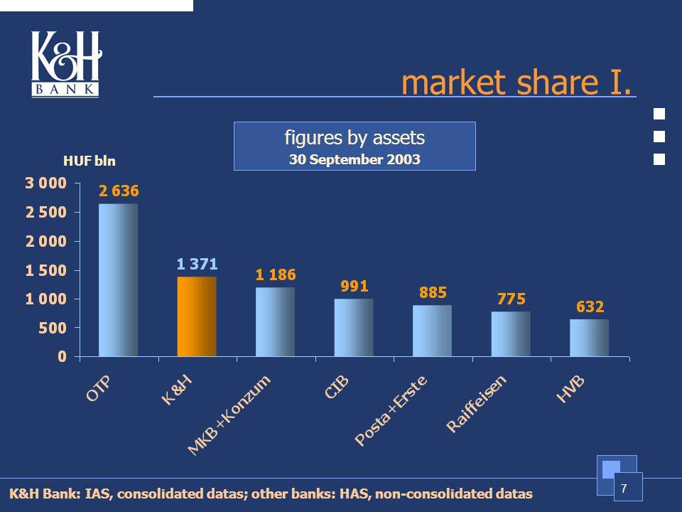 7 market share I.