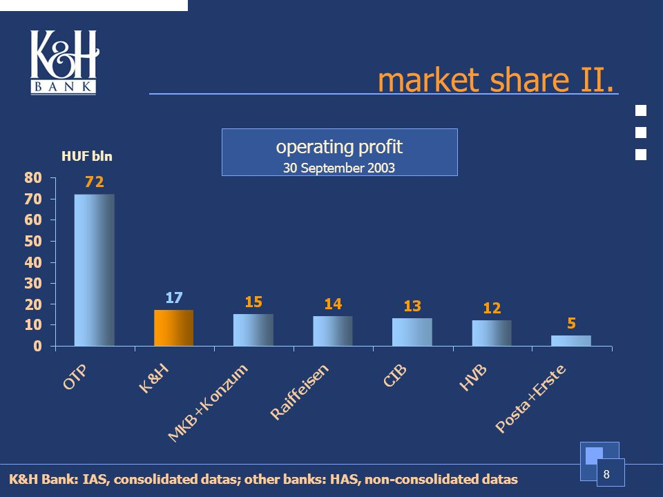 8 market share II.