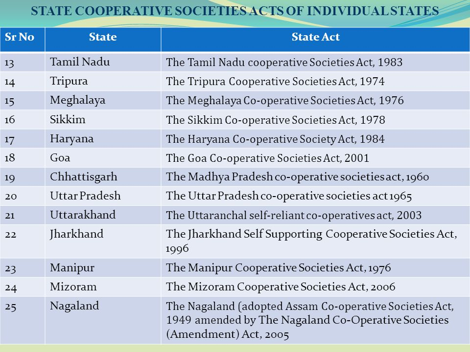 13 STATE COOPERATIVE SOCIETIES ACTS OF INDIVIDUAL STATES Sr NoStateState Act 13Tamil Nadu The Tamil Nadu cooperative Societies Act, 1983 14Tripura The
