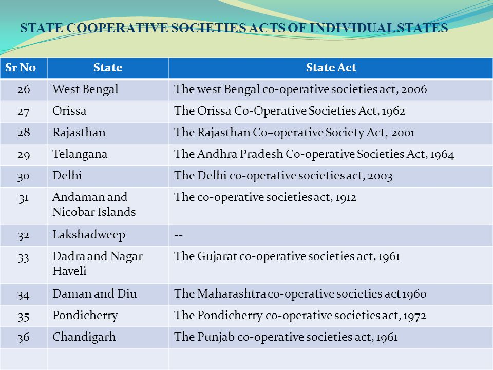 CA Rajkumar S. Adukia14 STATE COOPERATIVE SOCIETIES ACTS OF INDIVIDUAL STATES Sr NoStateState Act 26West BengalThe west Bengal co-operative societies