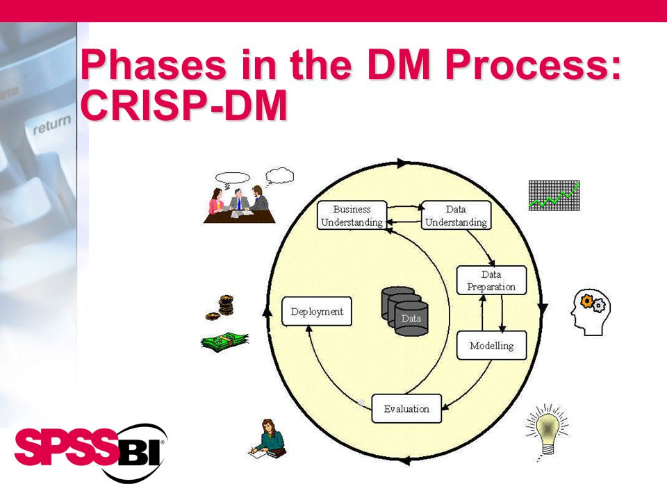Phases in the DM Process: CRISP-DM