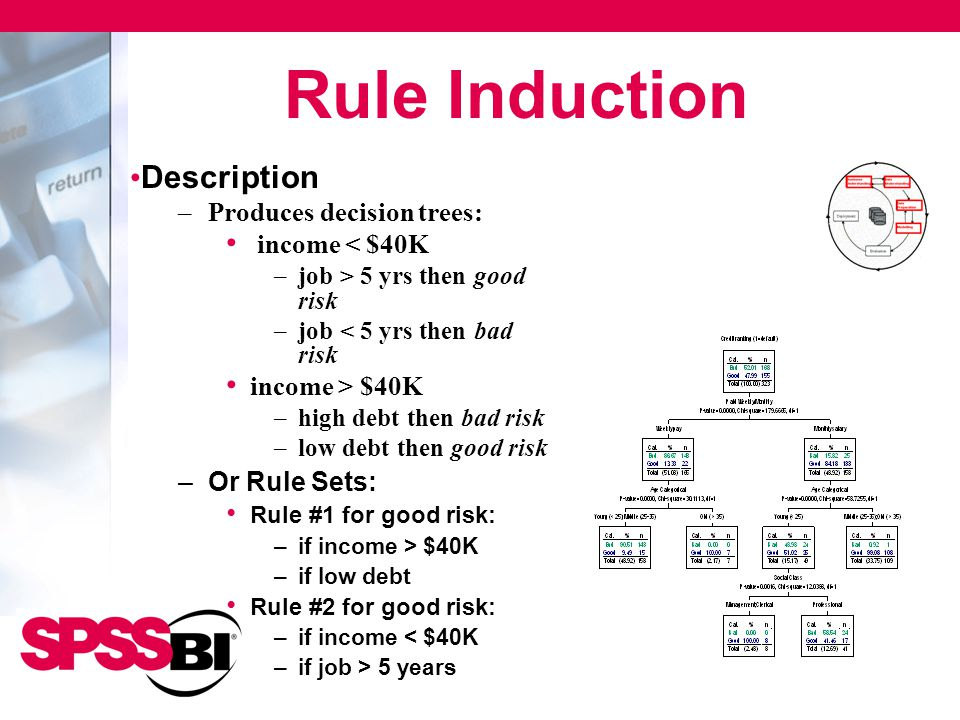 Rule Induction Description –Produces decision trees: income < $40K –job > 5 yrs then good risk –job < 5 yrs then bad risk income > $40K –high debt the