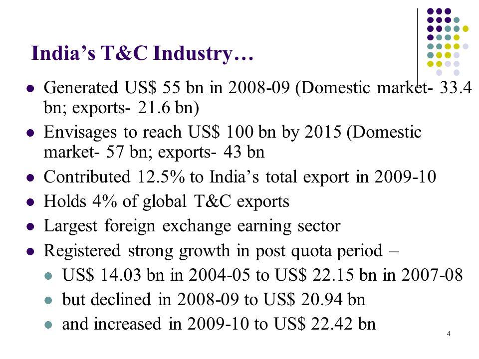 Segment-wise Exports 2007-2010 (US$ mn).