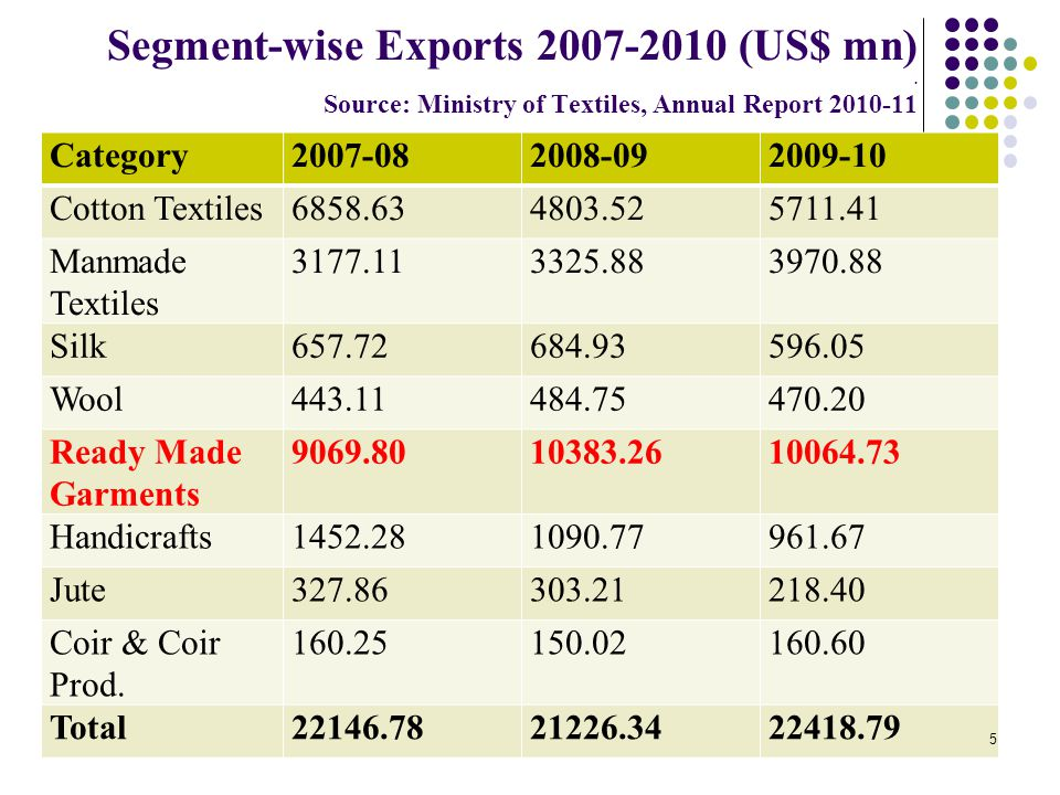 T&C Exports from India - Top ten countries Country% Share [2008-09] USA20.38 UAE8.27 UK7.53 Germany6.11 France3.80 Italy3.76 China2.54 Spain2.76 Bangladesh2.45 Netherlands2.44 6