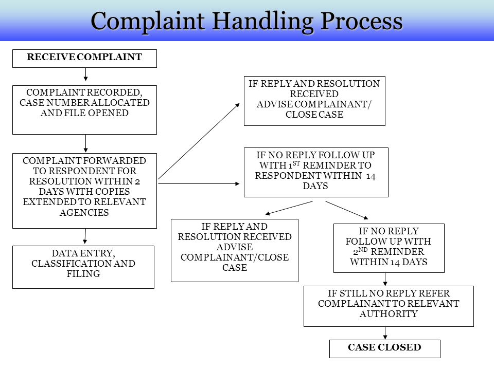 Complaint Handling Process RECEIVE COMPLAINT COMPLAINT RECORDED, CASE NUMBER ALLOCATED AND FILE OPENED COMPLAINT FORWARDED TO RESPONDENT FOR RESOLUTIO