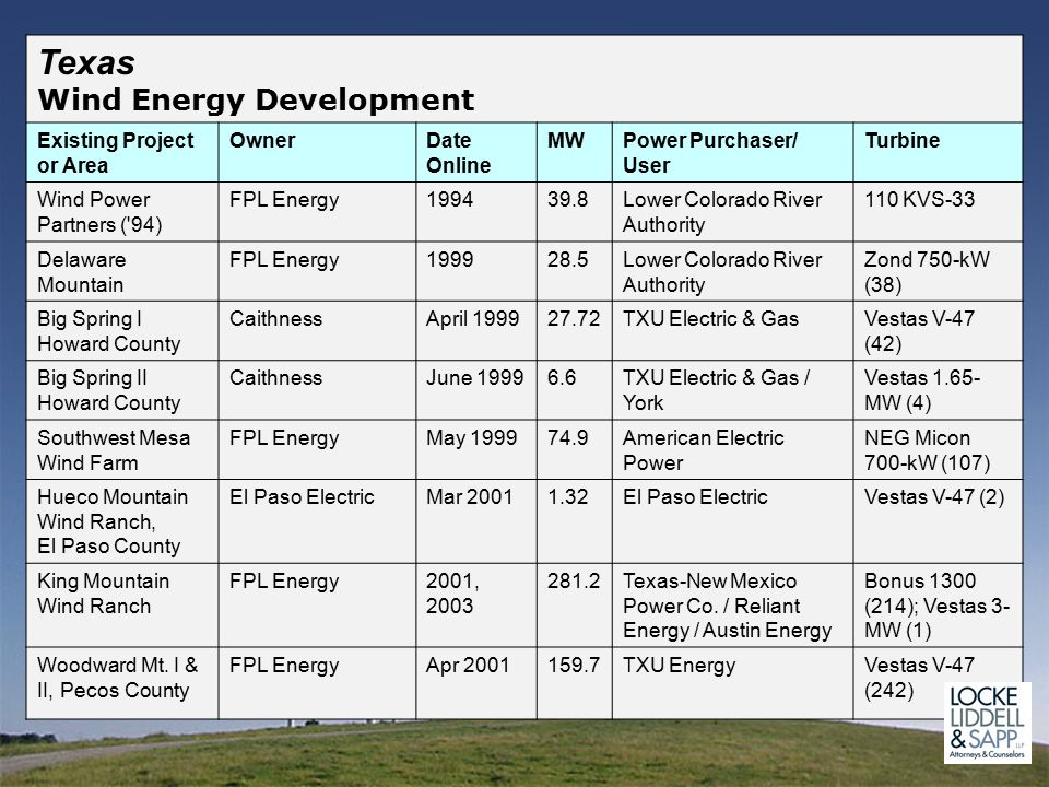 Texas Wind Energy Development Existing Project or Area OwnerDate Online MWPower Purchaser/ User Turbine Wind Power Partners ( 94) FPL Energy199439.8Lower Colorado River Authority 110 KVS-33 Delaware Mountain FPL Energy199928.5Lower Colorado River Authority Zond 750-kW (38) Big Spring I Howard County CaithnessApril 199927.72TXU Electric & GasVestas V-47 (42) Big Spring II Howard County CaithnessJune 19996.6TXU Electric & Gas / York Vestas 1.65- MW (4) Southwest Mesa Wind Farm FPL EnergyMay 199974.9American Electric Power NEG Micon 700-kW (107) Hueco Mountain Wind Ranch, El Paso County El Paso ElectricMar 20011.32El Paso ElectricVestas V-47 (2) King Mountain Wind Ranch FPL Energy2001, 2003 281.2Texas-New Mexico Power Co.