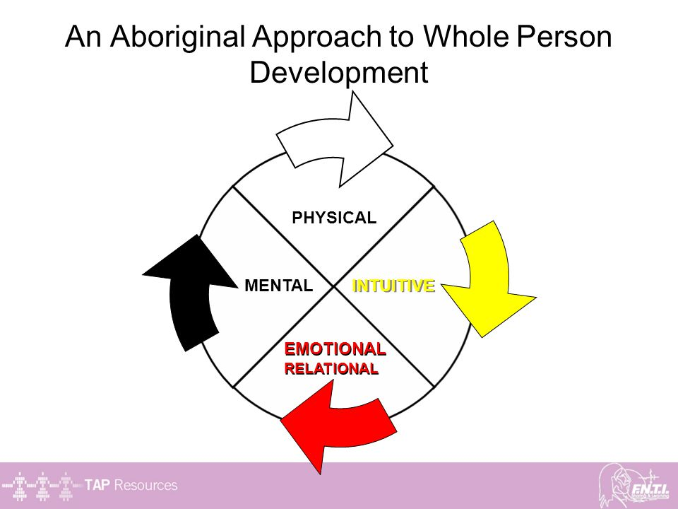 An Aboriginal Approach to Whole Person Development PHYSICAL INTUITIVE EMOTIONAL RELATIONAL EMOTIONAL RELATIONAL MENTAL