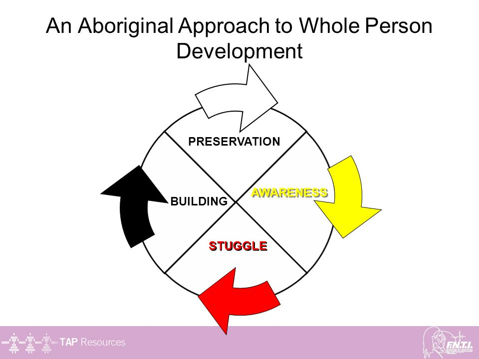 An Aboriginal Approach to Whole Person Development PRESERVATION AWARENESS STUGGLE BUILDING
