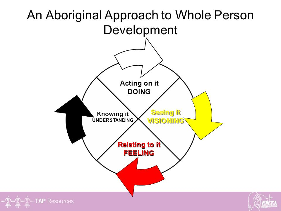 An Aboriginal Approach to Whole Person Development Acting on it DOING Seeing it VISIONING Seeing it VISIONING Relating to it FEELING Relating to it FE