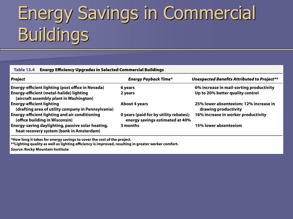 Energy Savings in Commercial Buildings