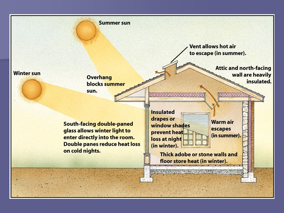 Solar Sunspace  Utilizes passive solar energy to heat and cool homes  Can be added to existing homes