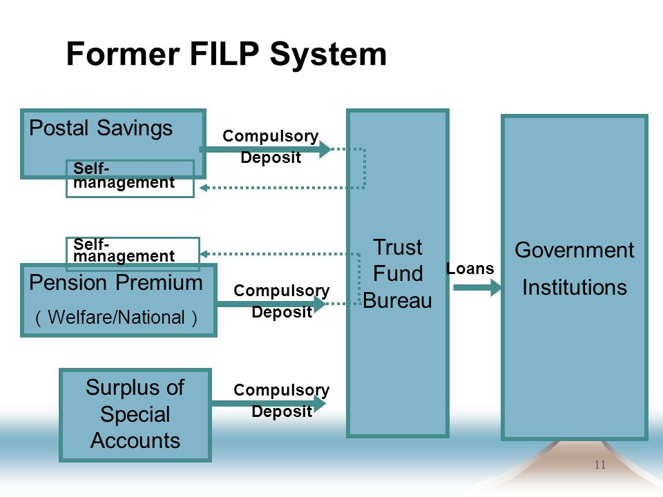 11 Former FILP System Postal Savings Pension Premium ( Welfare/National ) Surplus of Special Accounts Self- management Trust Fund Bureau Government Institutions Compulsory Deposit Loans Self- management