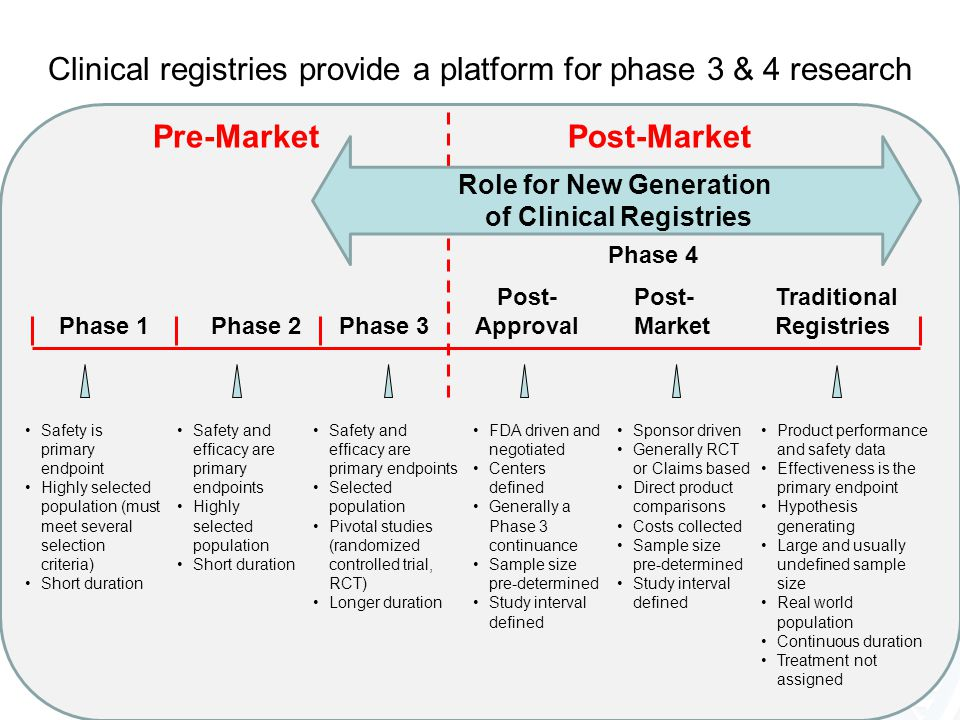 Phase 1Phase 2Phase 3 Post- Approval Phase 4 Safety is primary endpoint Highly selected population (must meet several selection criteria) Short durati