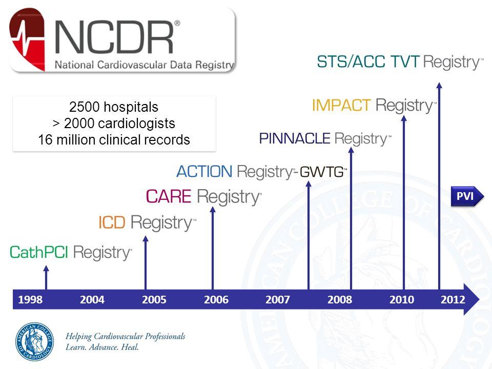 19982004200520062007200820102012 PVI 2500 hospitals > 2000 cardiologists 16 million clinical records 2500 hospitals > 2000 cardiologists 16 million clinical records