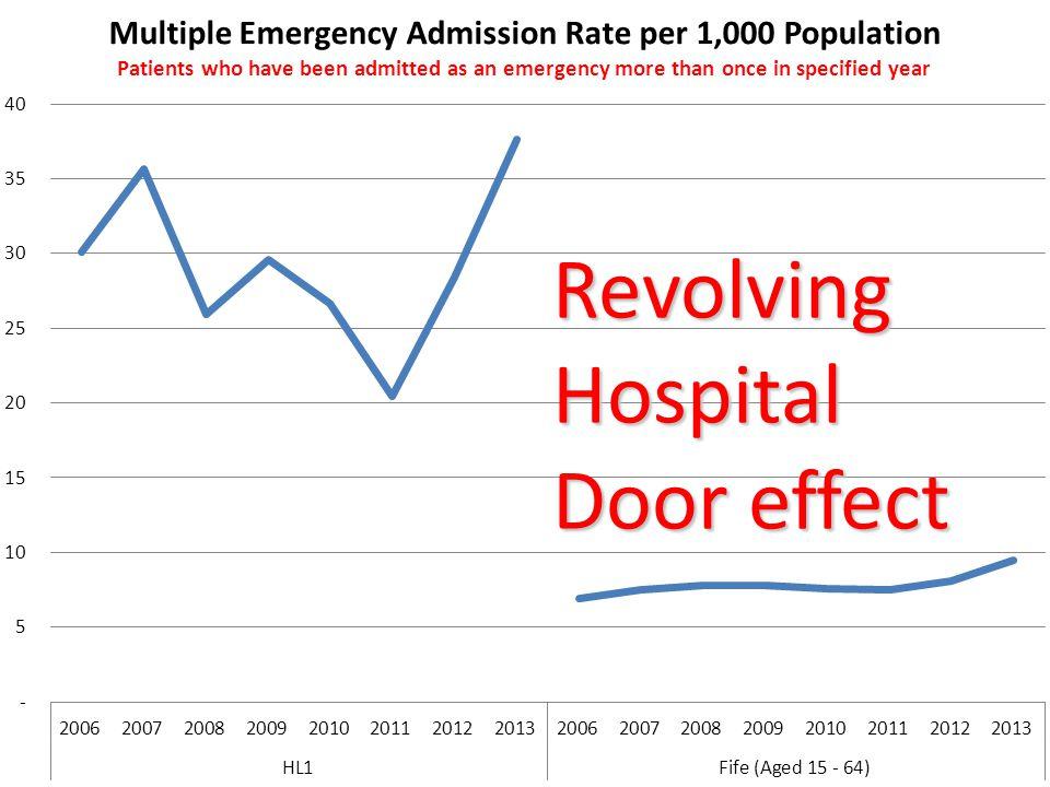 Revolving Hospital Door effect
