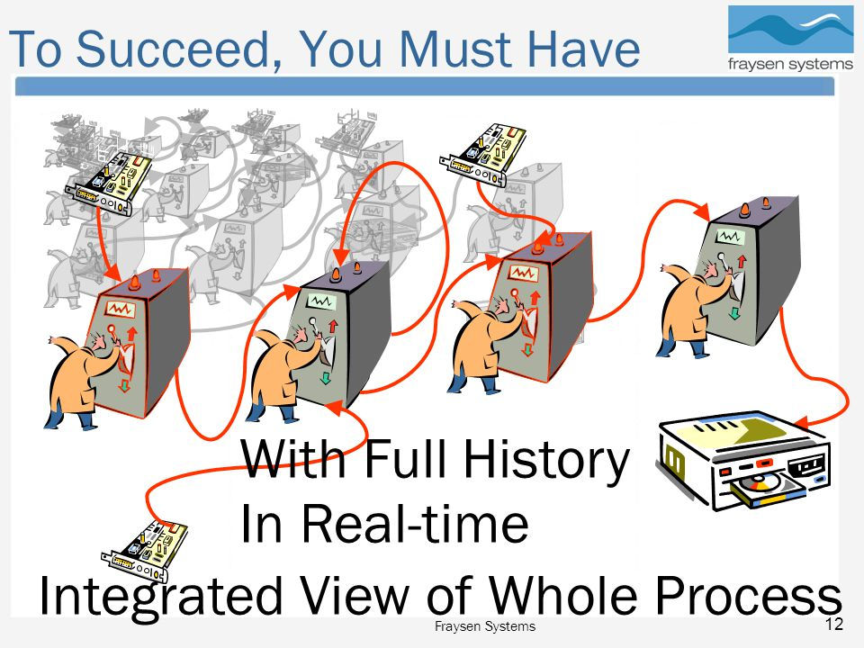 Fraysen Systems 12 To Succeed, You Must Have In Real-time With Full History Integrated View of Whole Process