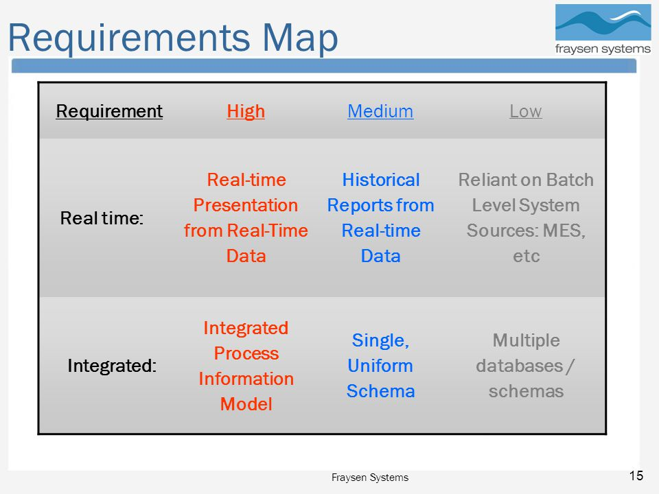 Fraysen Systems 15 Requirements Map RequirementHighMediumLow Real time: Real-time Presentation from Real-Time Data Historical Reports from Real-time Data Reliant on Batch Level System Sources: MES, etc Integrated: Integrated Process Information Model Single, Uniform Schema Multiple databases / schemas