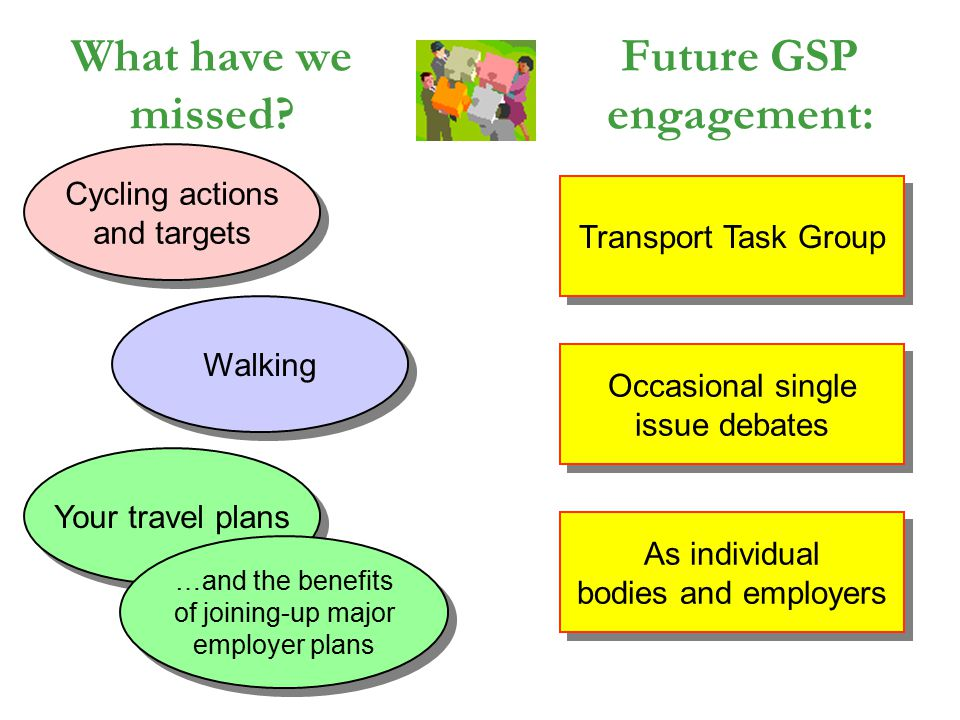 What have we missed? Cycling actions and targets Cycling actions and targets Walking Your travel plans …and the benefits of joining-up major employer