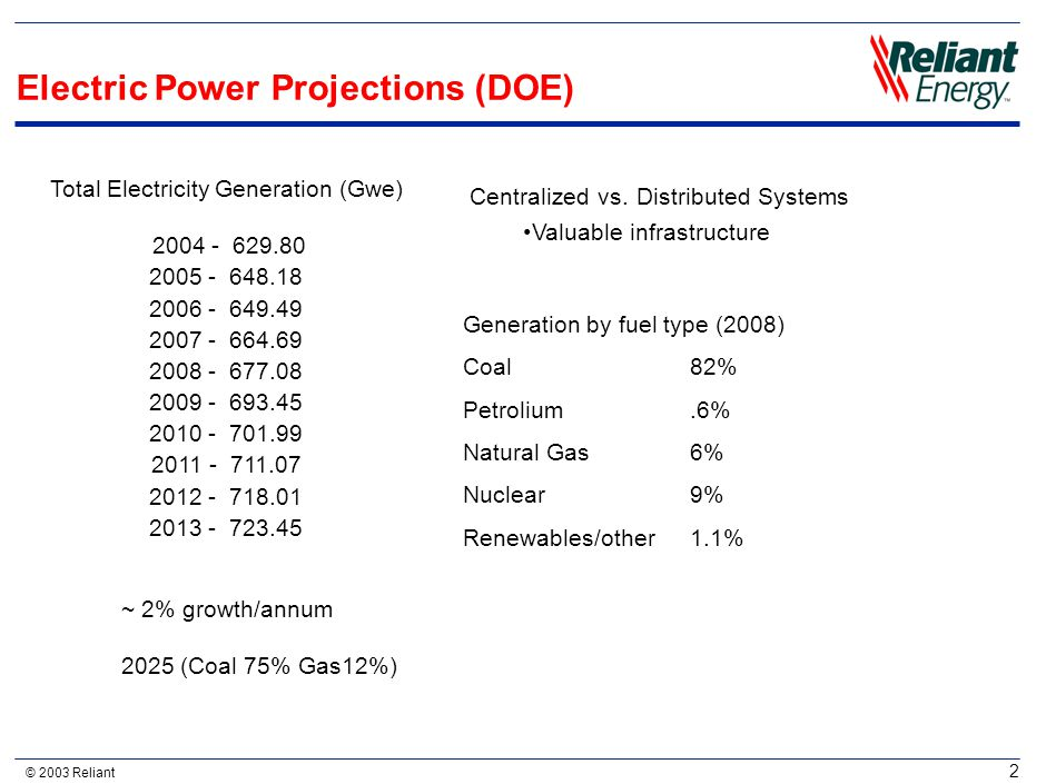 © 2003 Reliant 2 Electric Power Projections (DOE) Total Electricity Generation (Gwe) 2004 - 629.80 2005 - 648.18 2006 - 649.49 2007 - 664.69 2008 - 67