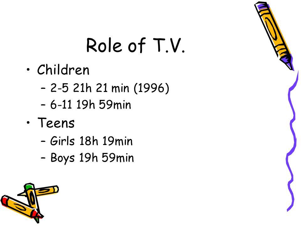 Role of T.V. Children –2-5 21h 21 min (1996) –6-11 19h 59min Teens –Girls 18h 19min –Boys 19h 59min