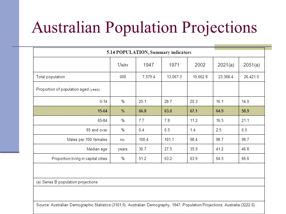 Australian Population Projections 5.14 POPULATION, Summary indicators Units 1947197120022021(a)2051(a) Total population0007,579.413,067.319,662.823,36