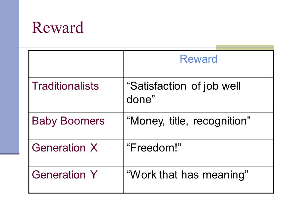 """Reward Traditionalists""""Satisfaction of job well done"""" Baby Boomers""""Money, title, recognition"""" Generation X""""Freedom!"""" Generation Y""""Work that has meanin"""