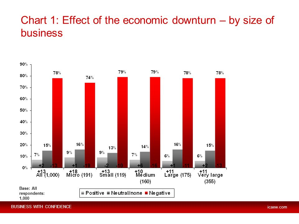 BUSINESS WITH CONFIDENCE icaew.com Chart 1: Effect of the economic downturn – by size of business Base: All respondents: 1,000 +2 -13 +13 +1 -19 +18 -2 -10 +13 +6 -16 +10 +1 -11 +11 +2 -13 +11
