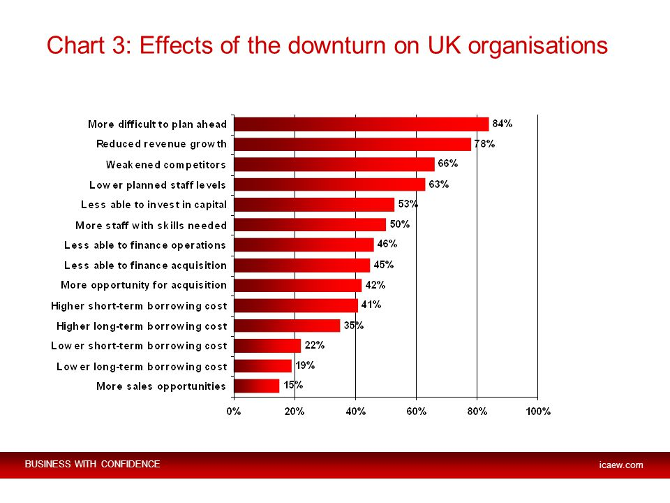 BUSINESS WITH CONFIDENCE icaew.com Chart 3: Effects of the downturn on UK organisations