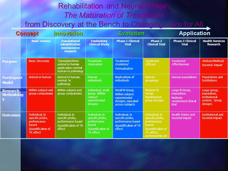 Basic scienceTranslational rehabilitation neuroscience research Exploratory Clinical Study Phase 1 Clinical Trial Phase 2 Clinical Trial Phase 3 Clini