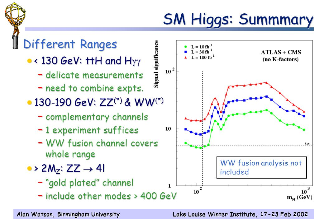 Alan Watson, Birmingham UniversityLake Louise Winter Institute, 17-23 Feb 2002 SM Higgs: Summmary Different Ranges  < 130 GeV: ttH and H  – delicate measurements – need to combine expts.