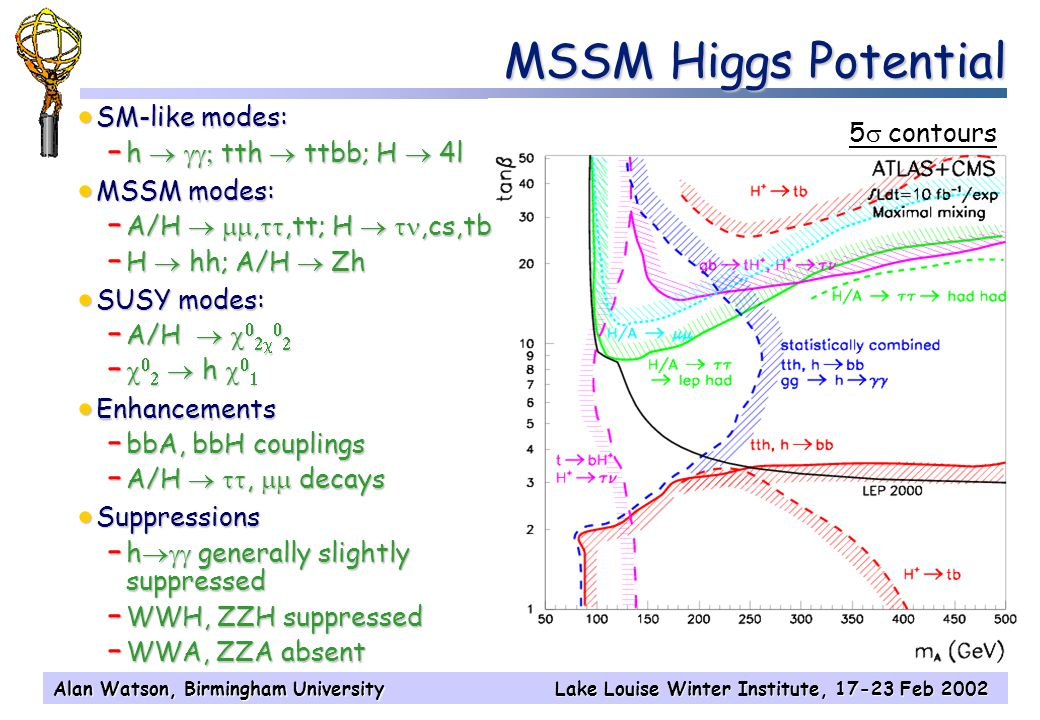 Alan Watson, Birmingham UniversityLake Louise Winter Institute, 17-23 Feb 2002 MSSM Higgs Potential 5  contours  SM-like modes: – h   tth  ttbb; H  4l  MSSM modes: – A/H  , ,tt; H  ,cs,tb – H  hh; A/H  Zh  SUSY modes: – A/H       –     h     Enhancements – bbA, bbH couplings – A/H  ,  decays  Suppressions – h  generally slightly suppressed – WWH, ZZH suppressed – WWA, ZZA absent