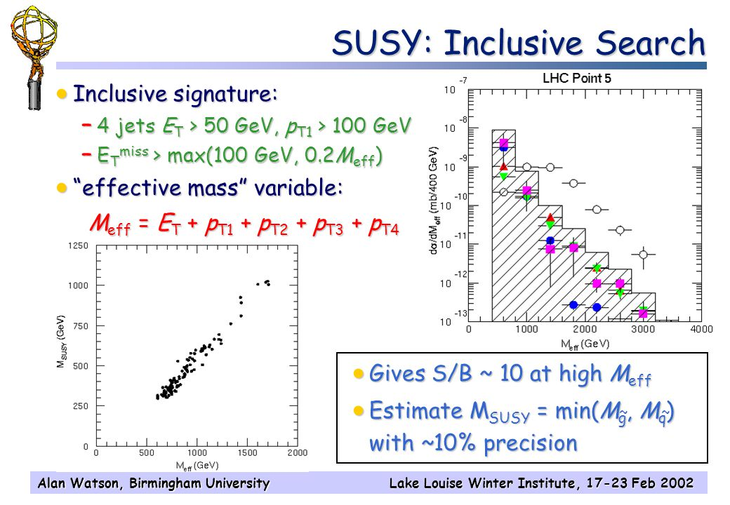 Alan Watson, Birmingham UniversityLake Louise Winter Institute, 17-23 Feb 2002 SUSY: Inclusive Search  Inclusive signature: – 4 jets E T > 50 GeV, p T1 > 100 GeV – E T miss > max(100 GeV, 0.2M eff )  effective mass variable: M eff = E T + p T1 + p T2 + p T3 + p T4  Gives S/B ~ 10 at high M eff  Estimate M SUSY = min(M g, M q ) with ~10% precision ~~