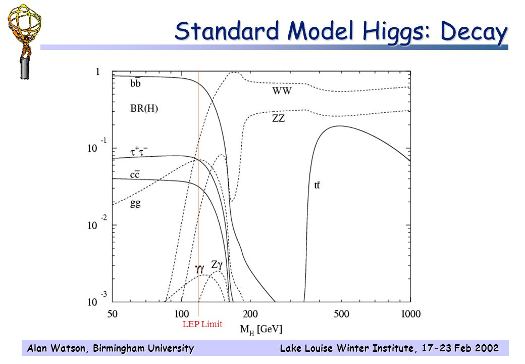 Alan Watson, Birmingham UniversityLake Louise Winter Institute, 17-23 Feb 2002 Standard Model Higgs: Decay LEP Limit