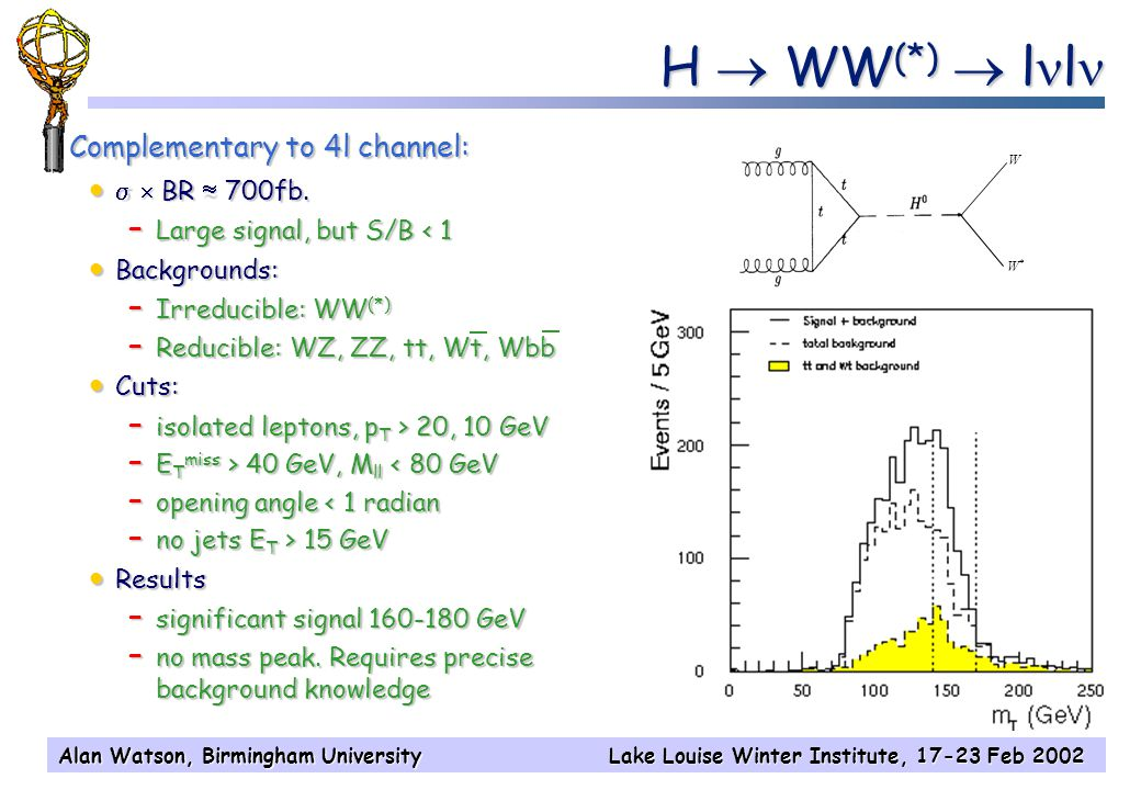 Alan Watson, Birmingham UniversityLake Louise Winter Institute, 17-23 Feb 2002 ATLAS 100 fb -1 m H =120 GeV M H < 130 GeV   b b  background large (S/B ~4%), but smooth – use sidebands to measure  calorimeter performance crucial – energy, angle resolution –  /jet,  /   separation  complex final state – H  bb, t  bjj, t  bl – H  bb, t  bjj, t  bl – fully reconstruct both top suppress combinatorics – ttjj dominant background b-tagging crucial ttH, H  bb H   Must combine these delicate measurements, & also with CMS