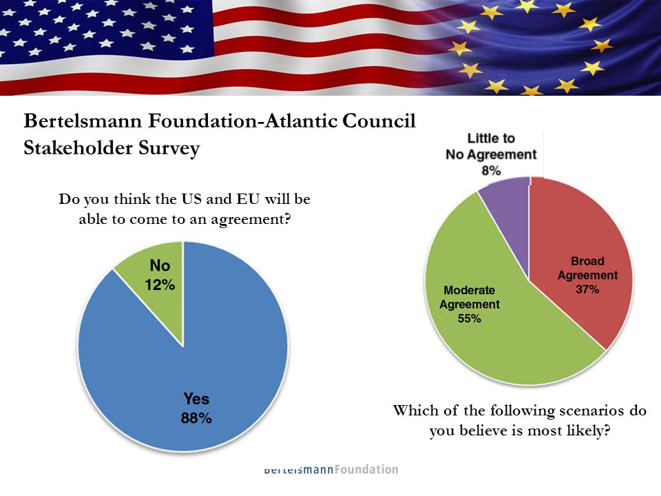 Who We Are Bertelsmann Foundation-Atlantic Council Stakeholder Survey Do you think the US and EU will be able to come to an agreement.