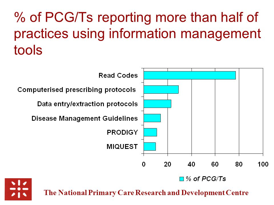 The National Primary Care Research and Development Centre % of PCG/Ts reporting more than half of practices using information management tools