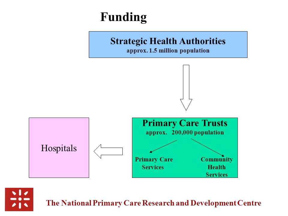 The National Primary Care Research and Development Centre Primary Care Trusts approx.