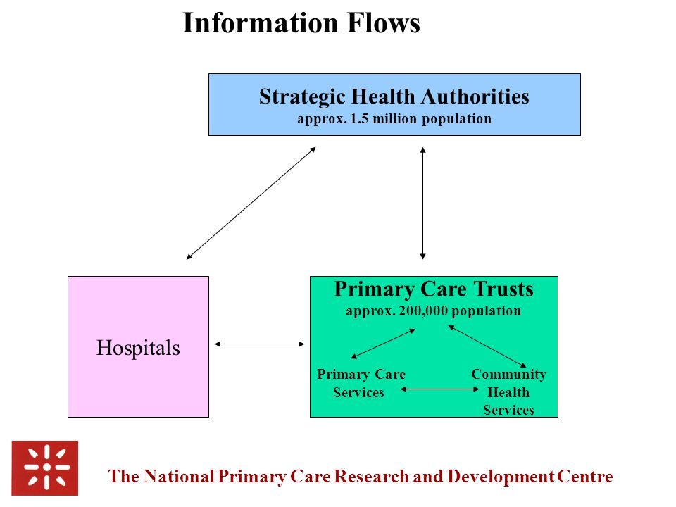 The National Primary Care Research and Development Centre % of PCG/Ts where information systems meet needs well or very well